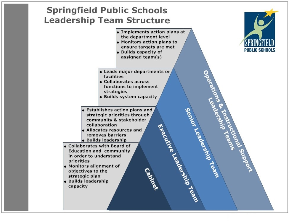 Evaluating Principals Making a Fuzzy Process More Clear